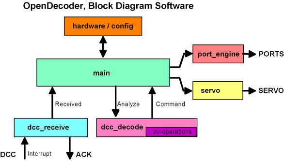 OpenDecoder - für DCC - Erläuterung